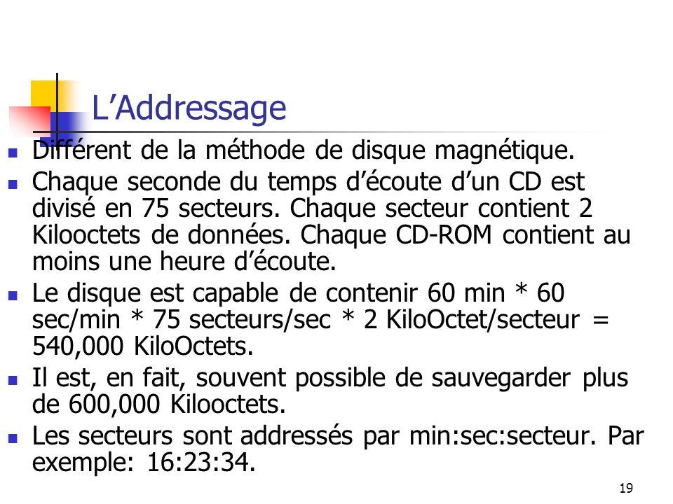 L'Addressage Différent de la méthode de disque magnétique.