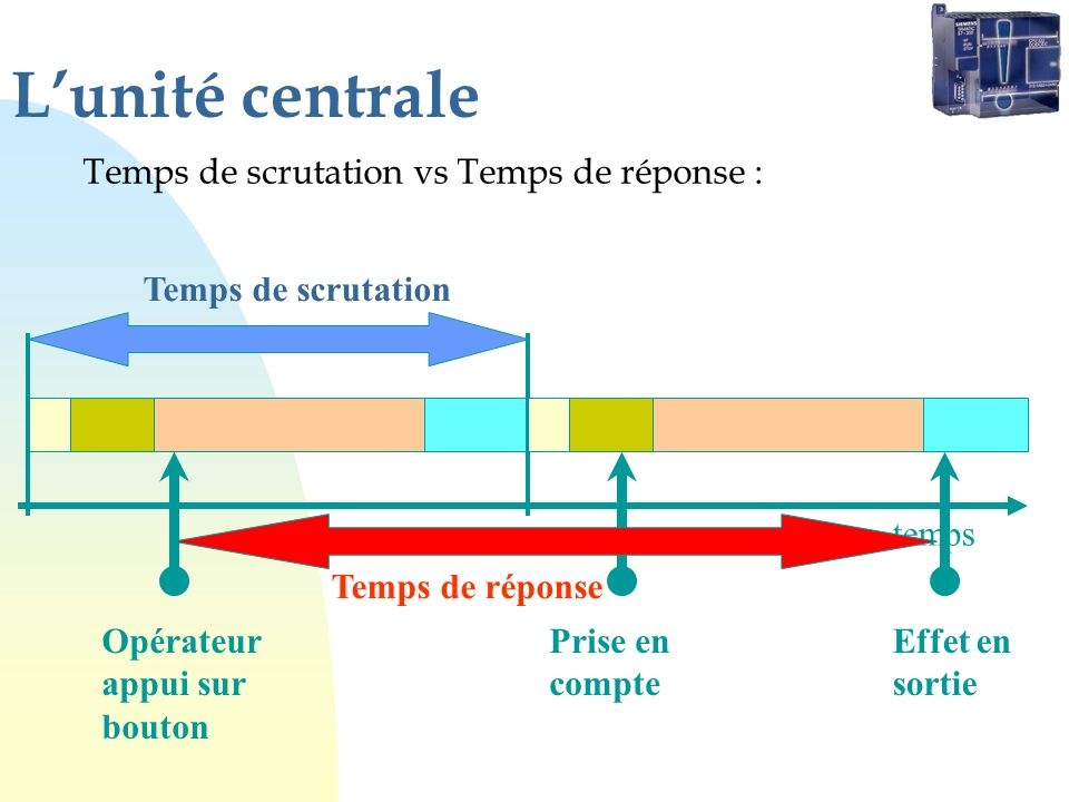 L'unité centrale Temps de scrutation vs Temps de réponse :