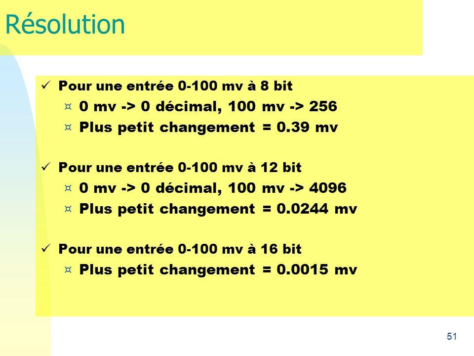 Résolution 0 mv -> 0 décimal, 100 mv -> 256