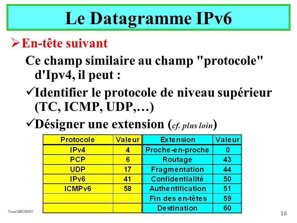 Le Datagramme IPv6 En-tête suivant