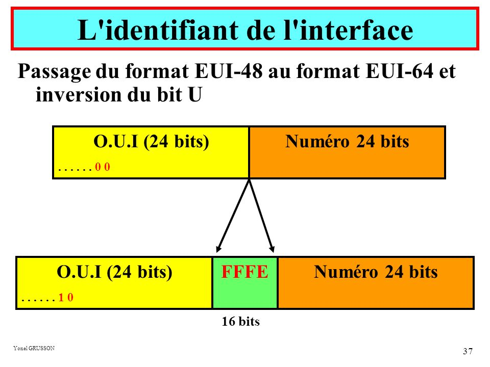 L identifiant de l interface