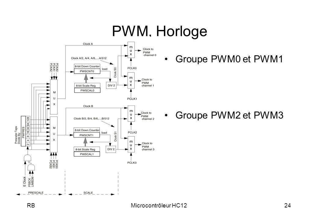 PWM, Horloge Groupe PWM0 et PWM1 Groupe PWM2 et PWM3 RB