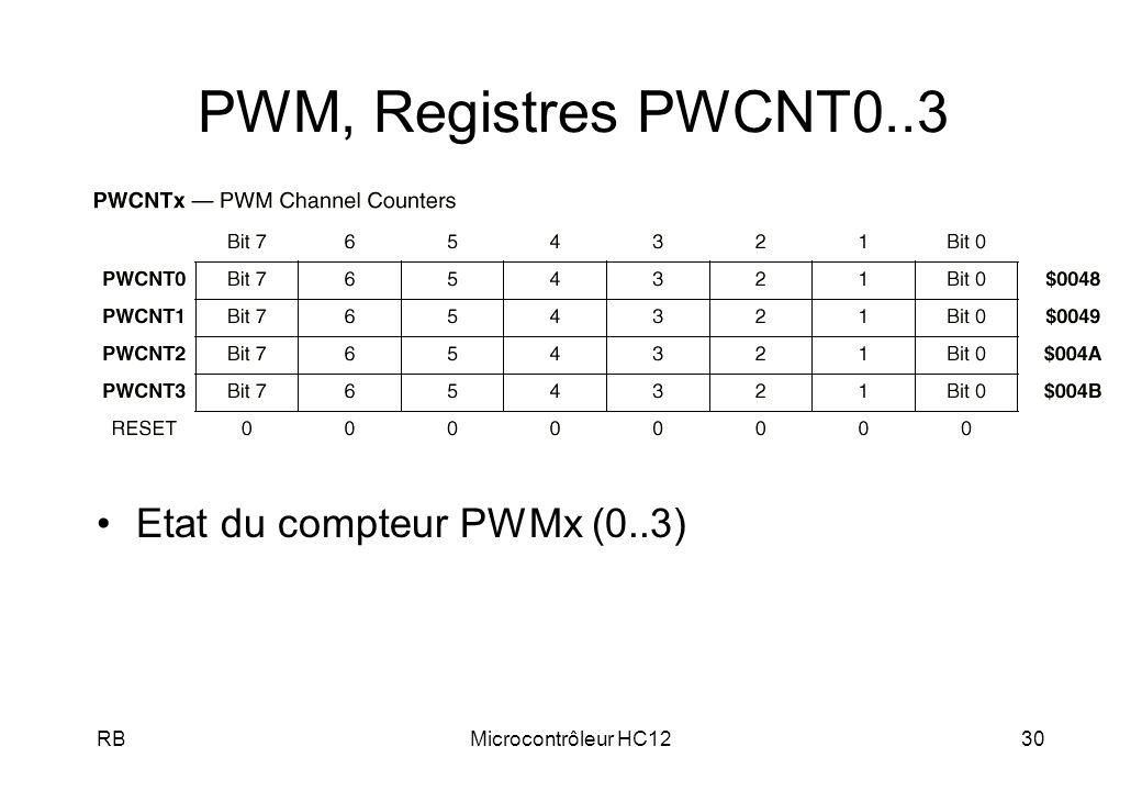 PWM, Registres PWCNT0..3 Etat du compteur PWMx (0..3) RB
