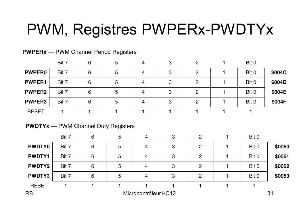 PWM, Registres PWPERx-PWDTYx