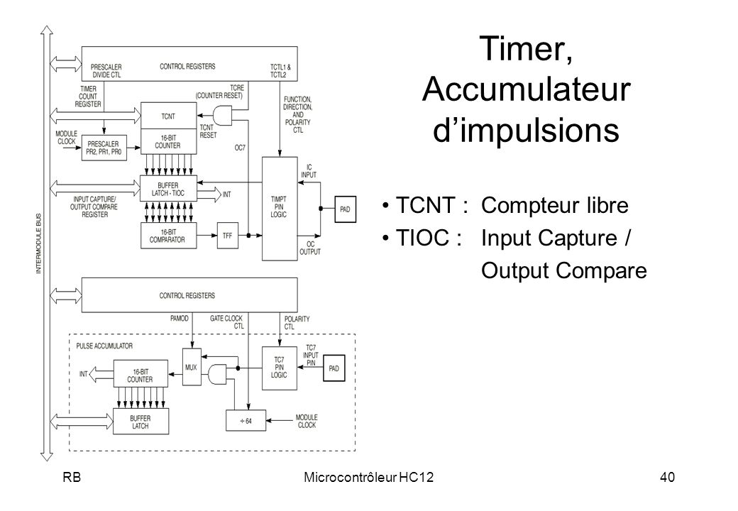 Timer, Accumulateur d'impulsions