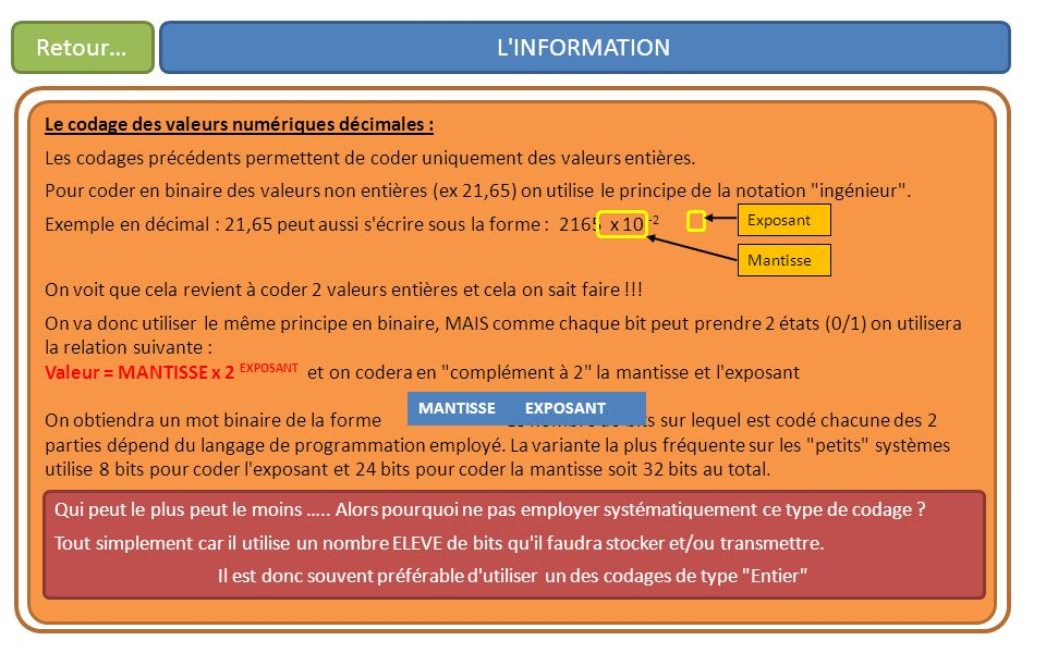 Retour… L INFORMATION Le codage des valeurs numériques décimales :