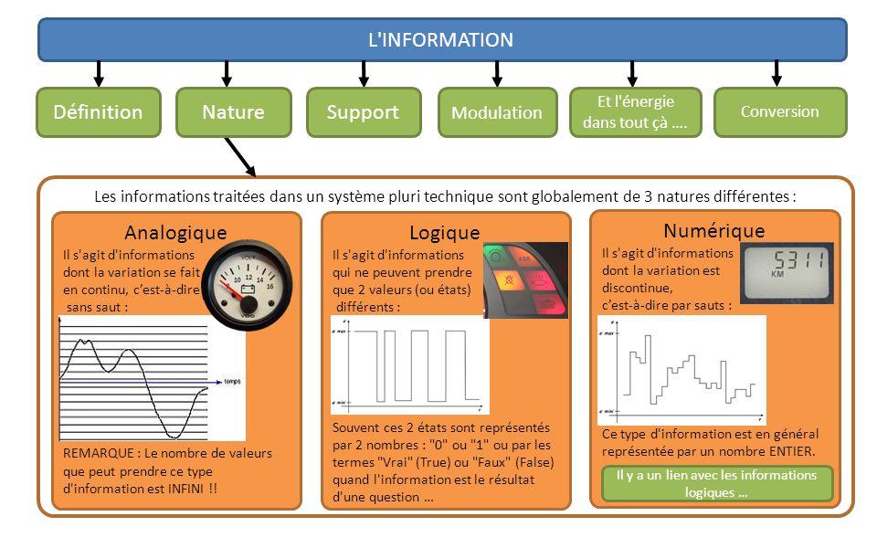 L INFORMATION Définition Nature Support Analogique Logique Numérique