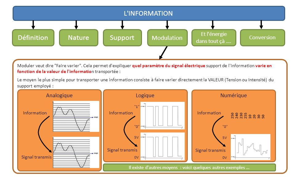 L INFORMATION Définition Nature Support Modulation