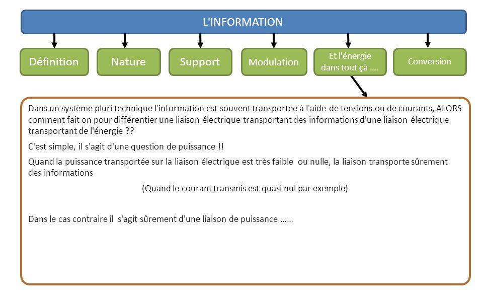 L INFORMATION Définition Nature Support Modulation
