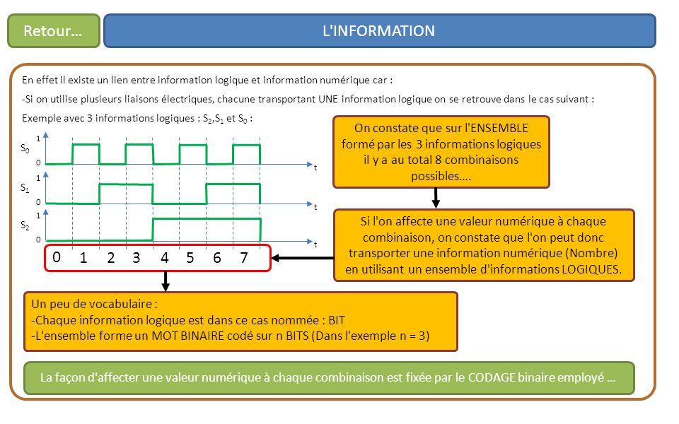 Retour… L INFORMATION. En effet il existe un lien entre information logique et information numérique car :