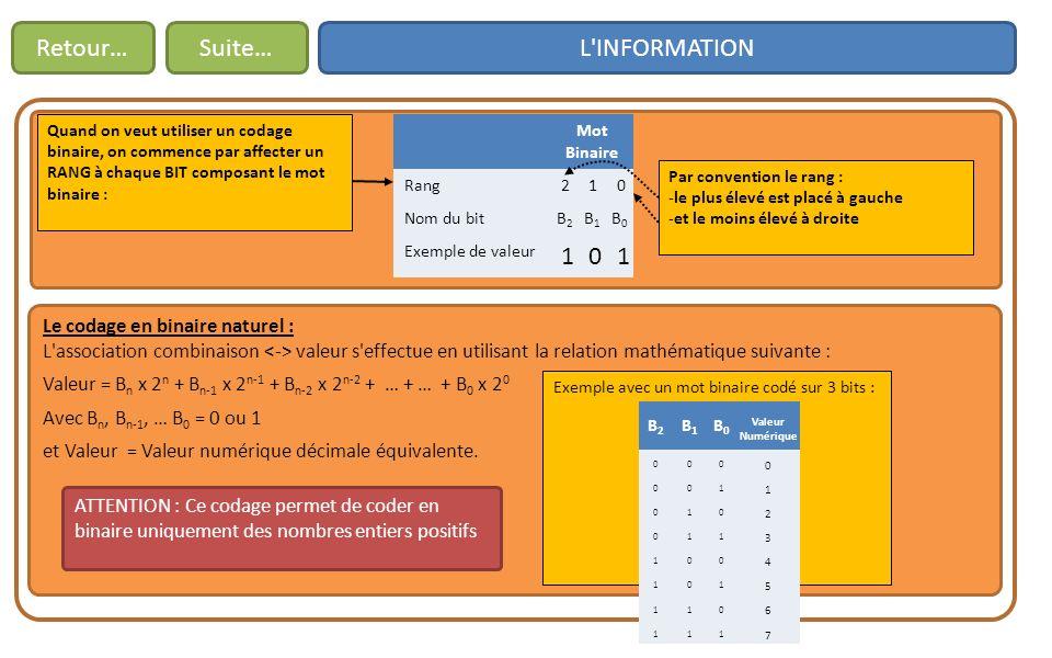 Retour… Suite… L INFORMATION Le codage en binaire naturel :
