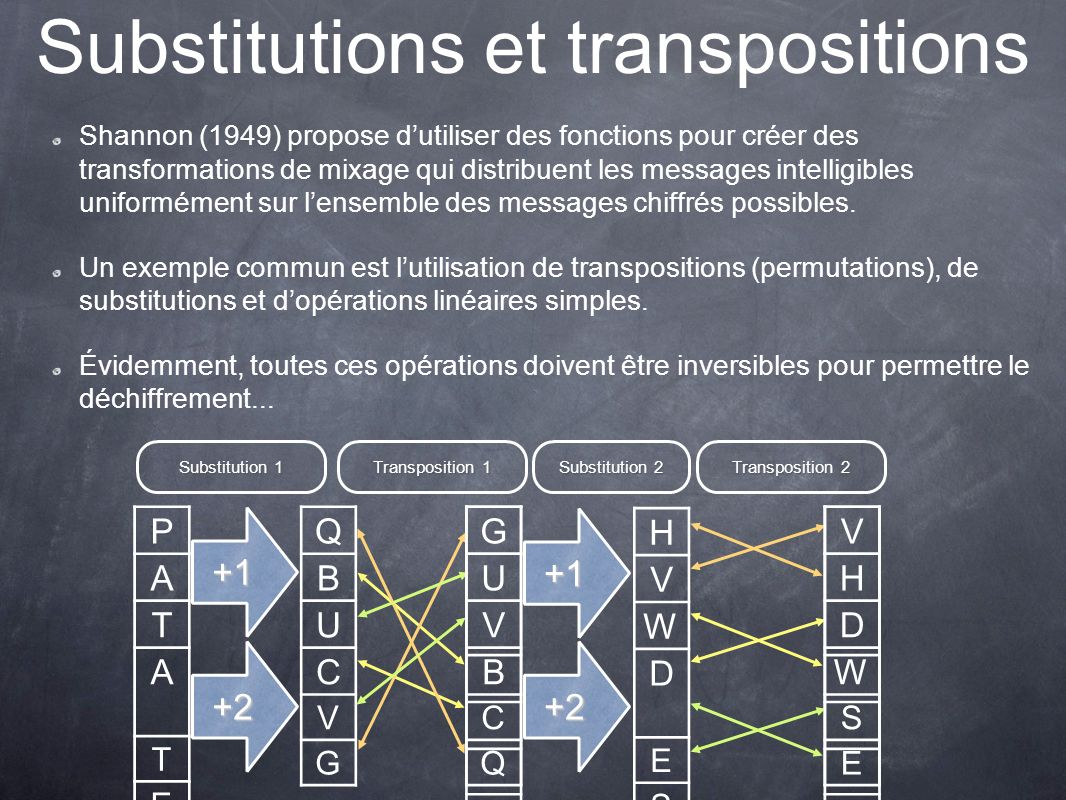 Substitutions et transpositions