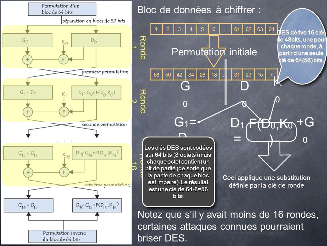 K0 G0 D0 G1=D0 D1= F(D0,K0) +G0 Bloc de données à chiffrer :