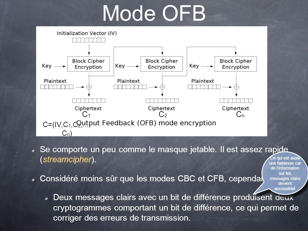 Mode OFB C1. C2. Cn. C=(IV,C1,C2,...,Cn) Se comporte un peu comme le masque jetable. Il est assez rapide (streamcipher).