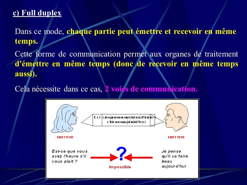c) Full duplex Dans ce mode, chaque partie peut émettre et recevoir en même temps.