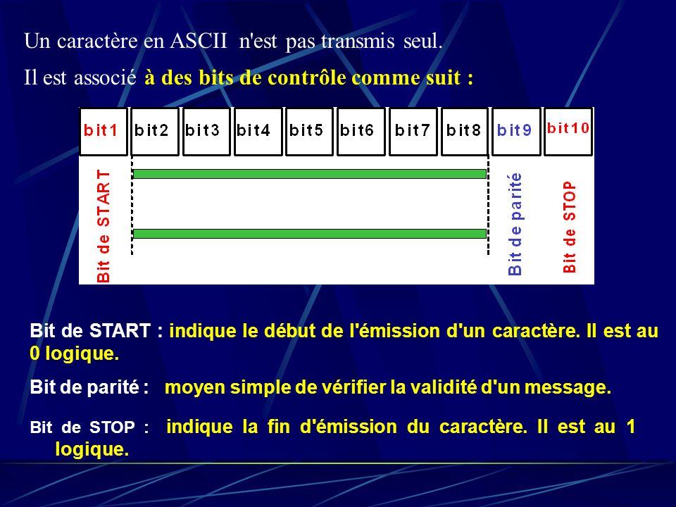 Un caractère en ASCII n est pas transmis seul.