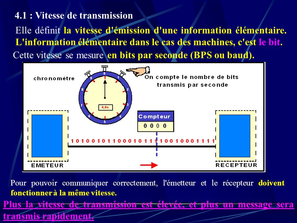 4.1 : Vitesse de transmission