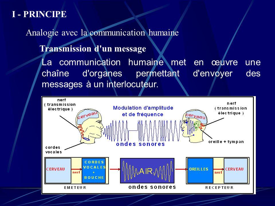 I - PRINCIPE Analogie avec la communication humaine. Transmission d un message.