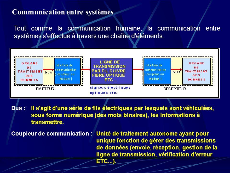 Communication entre systèmes