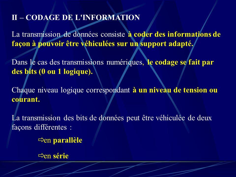 II – CODAGE DE L INFORMATION