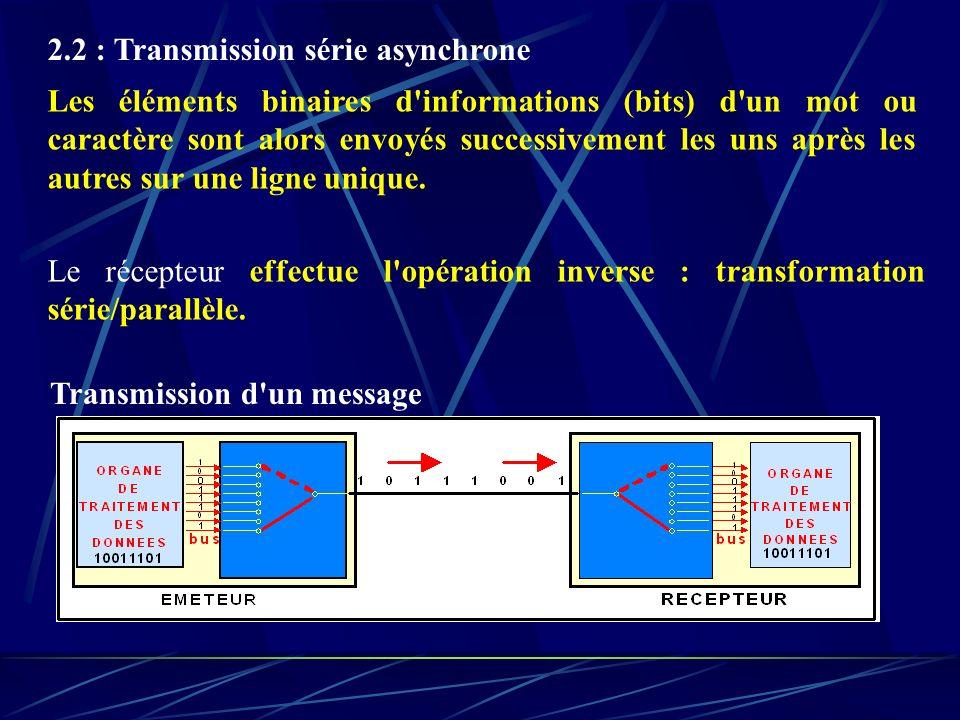 2.2 : Transmission série asynchrone
