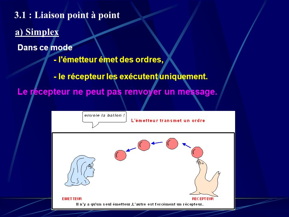 3.1 : Liaison point à point a) Simplex