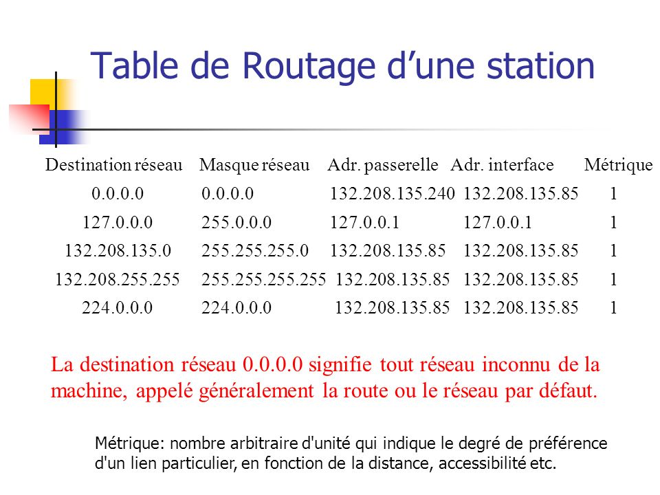 Table de Routage d'une station