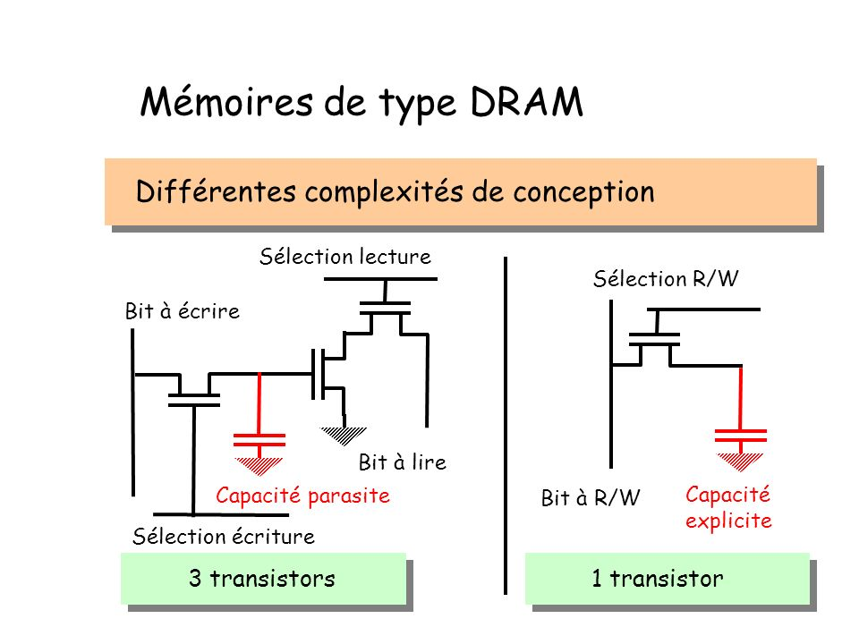 Mémoires de type DRAM Différentes complexités de conception