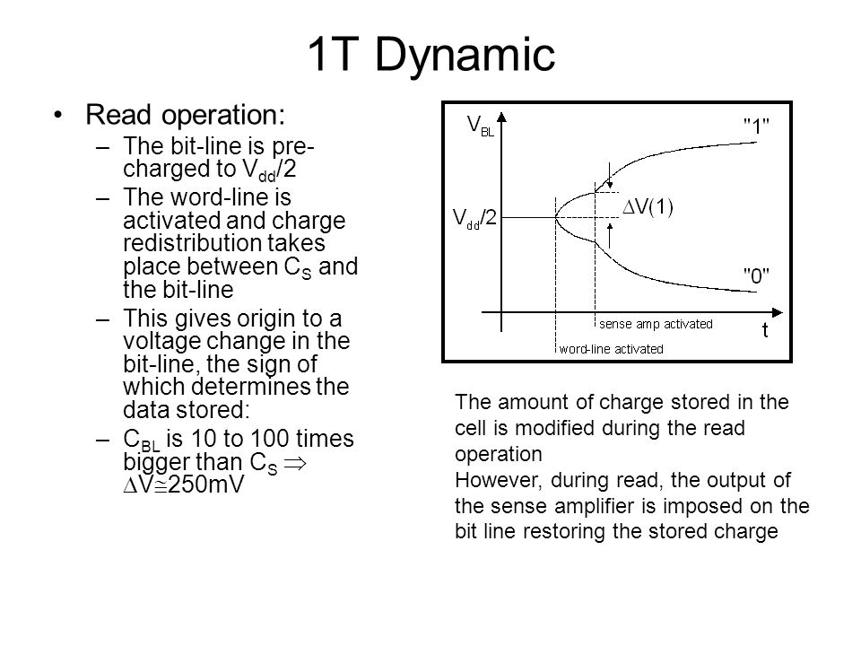 1T Dynamic Read operation: The bit-line is pre-charged to Vdd/2