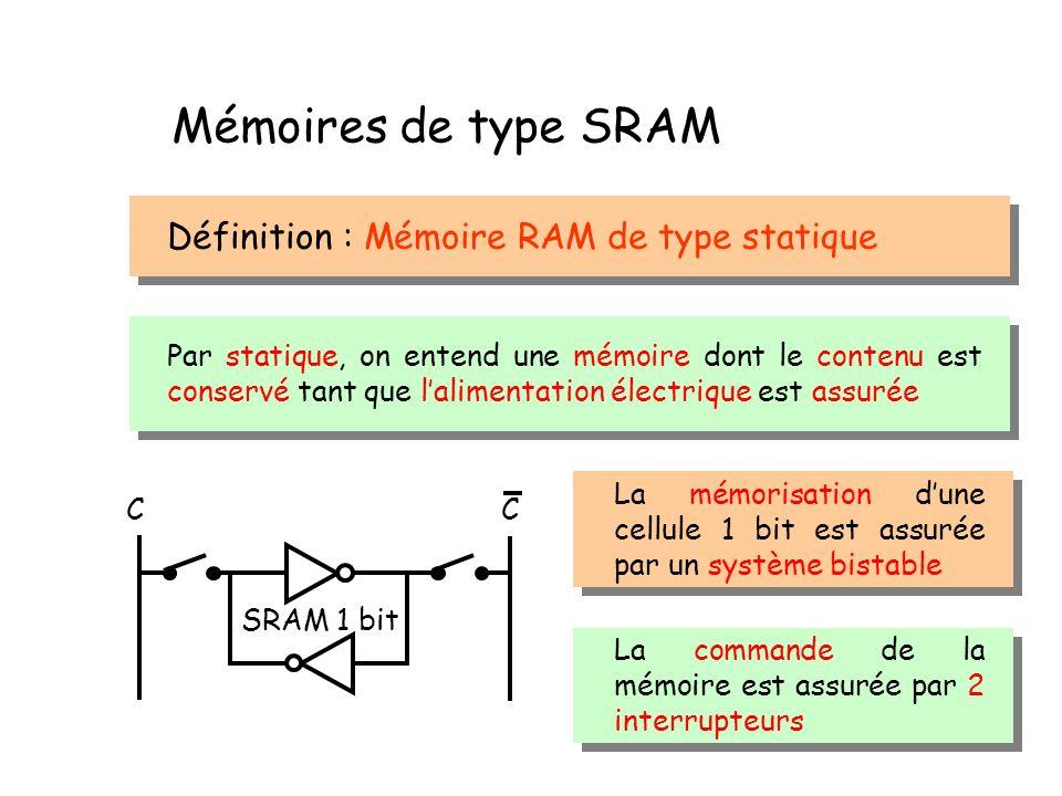 Mémoires de type SRAM Définition : Mémoire RAM de type statique