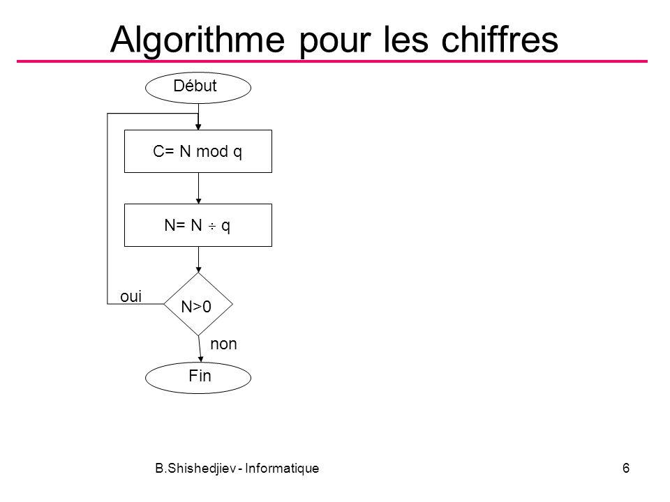 Algorithme pour les chiffres