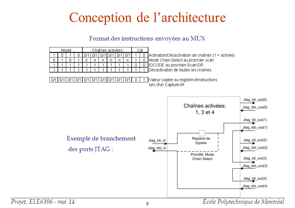 Implémentation du multiplexeur en VHDL