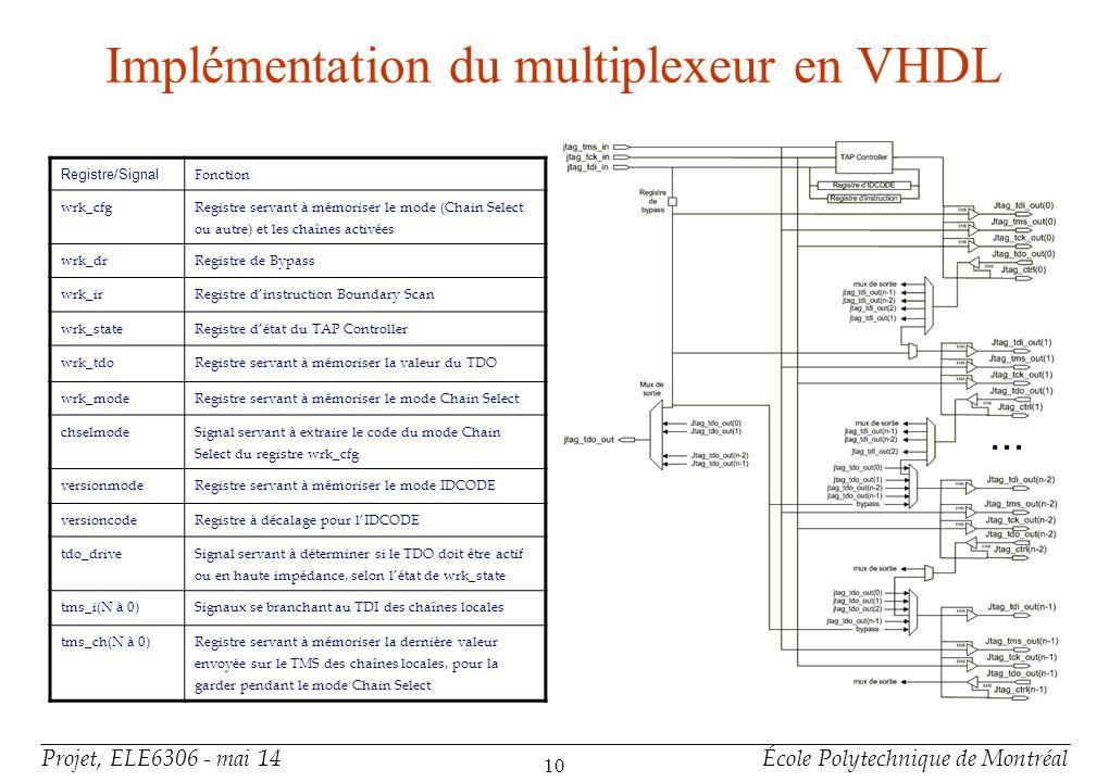 Exemple de fichier BSDL