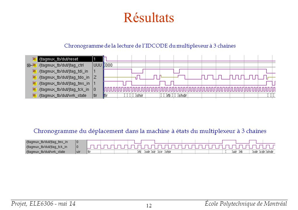 Résultats Chronogramme de l'activation des chaînes 0 et 2 dans le multiplexeur à 3 chaînes