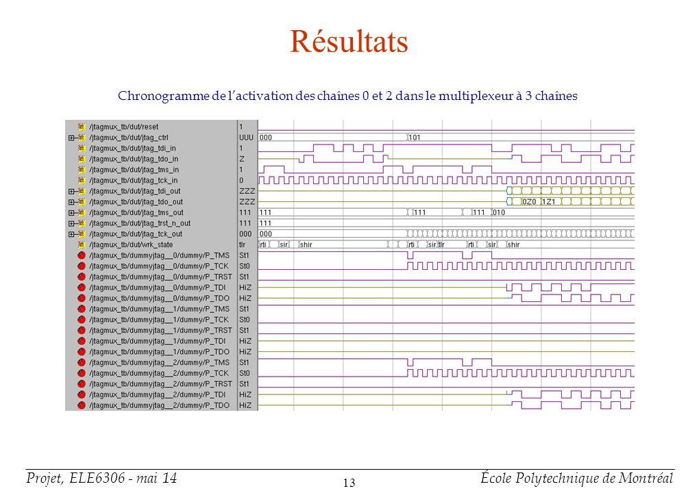 Résultats Chronogramme de démonstration du routage des signaux TDI et TDO dans le multiplexeur à 3 chaînes.