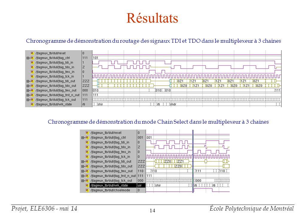 Résultats Chronogramme de l'activation de toutes les chaînes dans le multiplexeur à 3 chaînes.