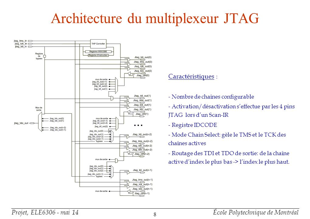 Conception de l'architecture