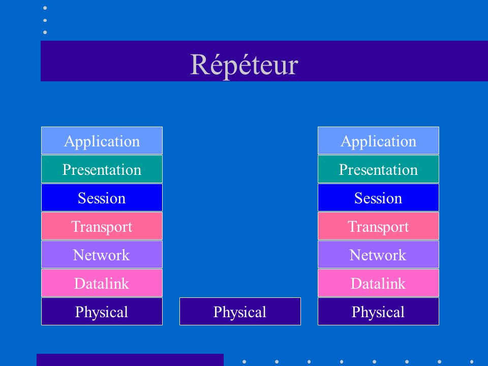 Répéteur Application Application Presentation Presentation Session
