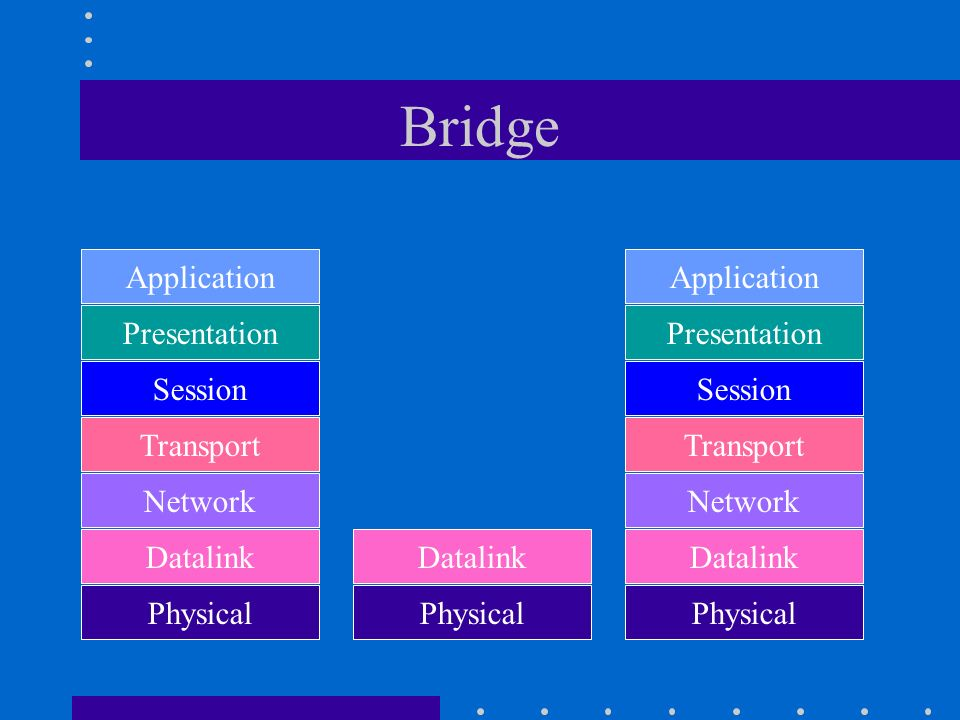 Bridge Application Application Presentation Presentation Session