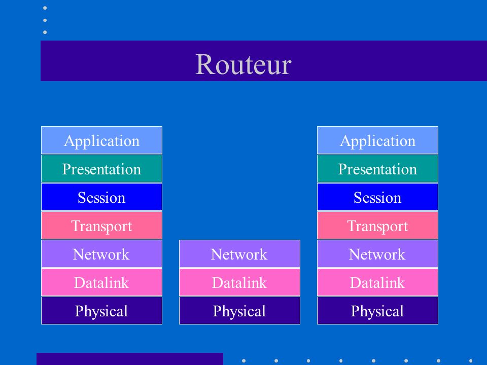 Routeur Application Application Presentation Presentation Session