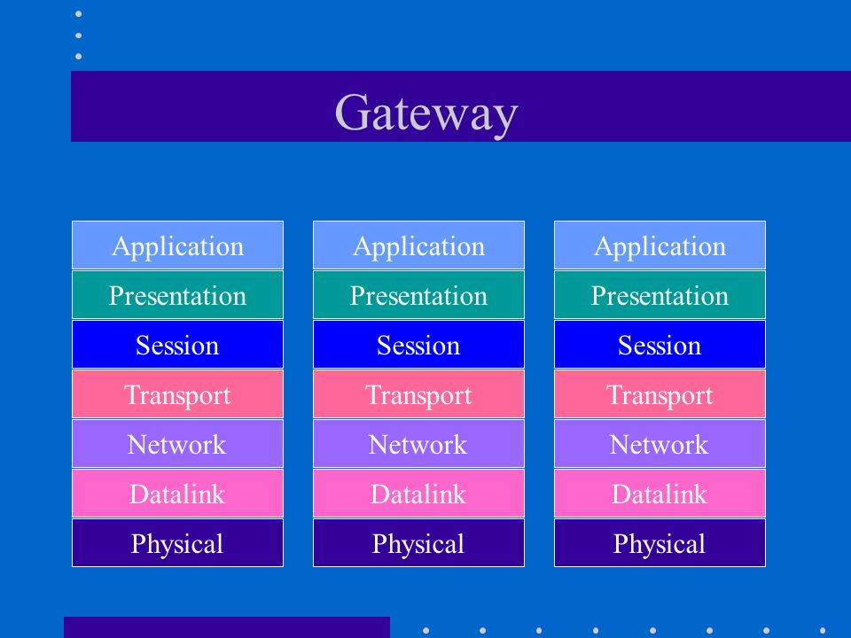 Gateway Application Application Application Presentation Presentation