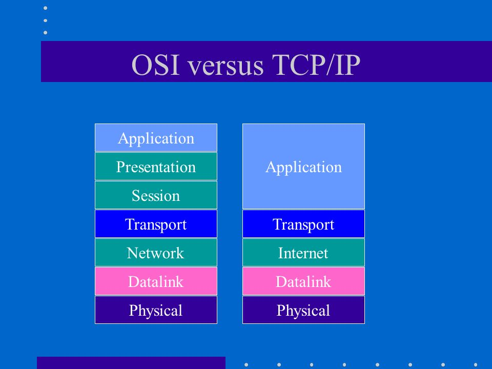 OSI versus TCP/IP Application Application Presentation Session