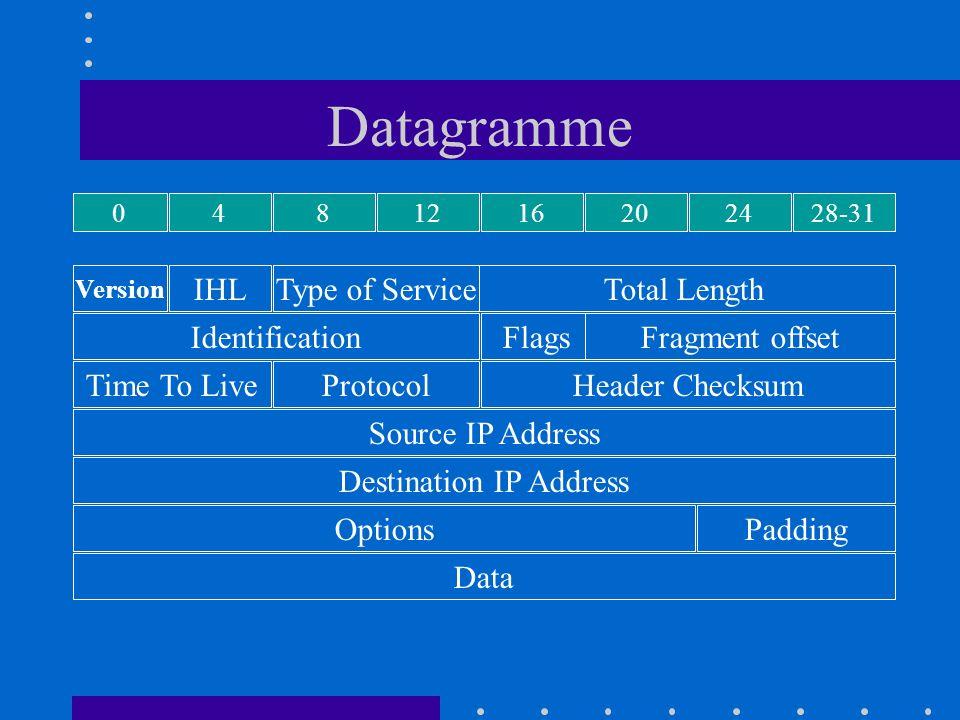 Destination IP Address