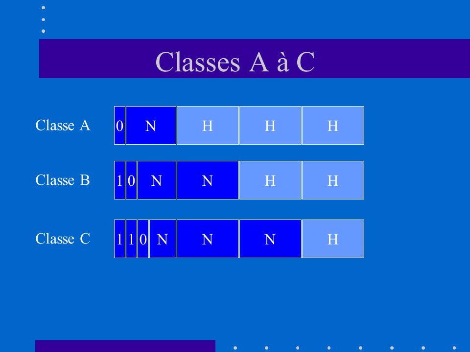 Classes A à C N H H H Classe A 1 N N H H Classe B 1 1 N N N H Classe C