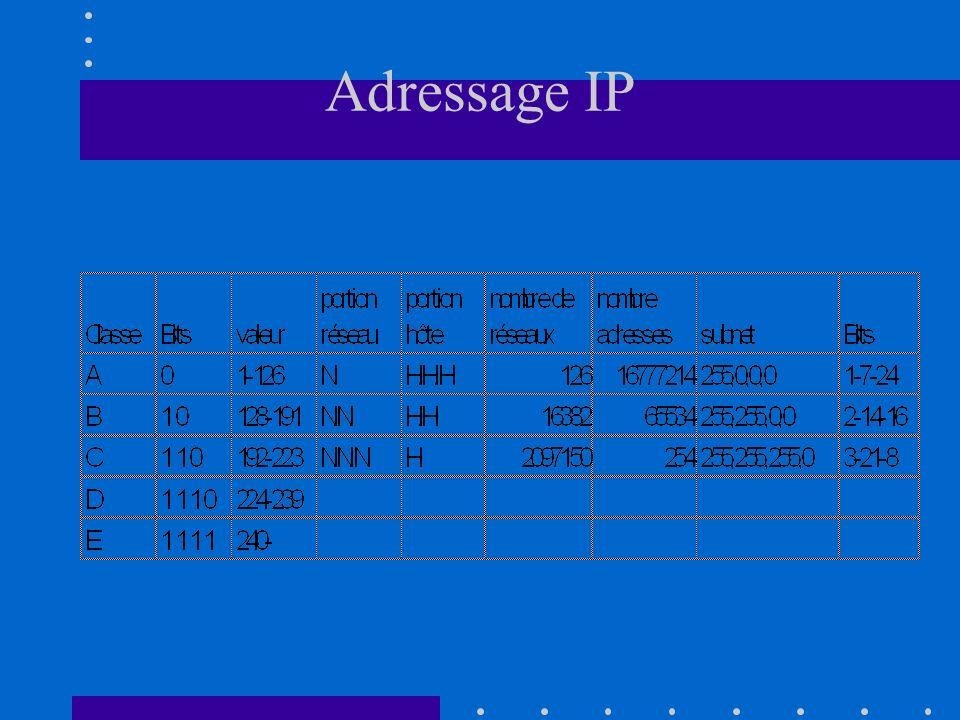 Adressage IP