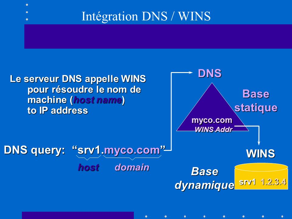 Intégration DNS / WINS DNS Base statique DNS query: srv1.myco.com
