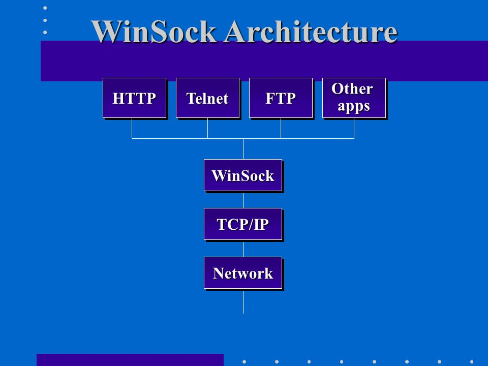 WinSock Architecture HTTP Telnet FTP Other apps WinSock TCP/IP Network