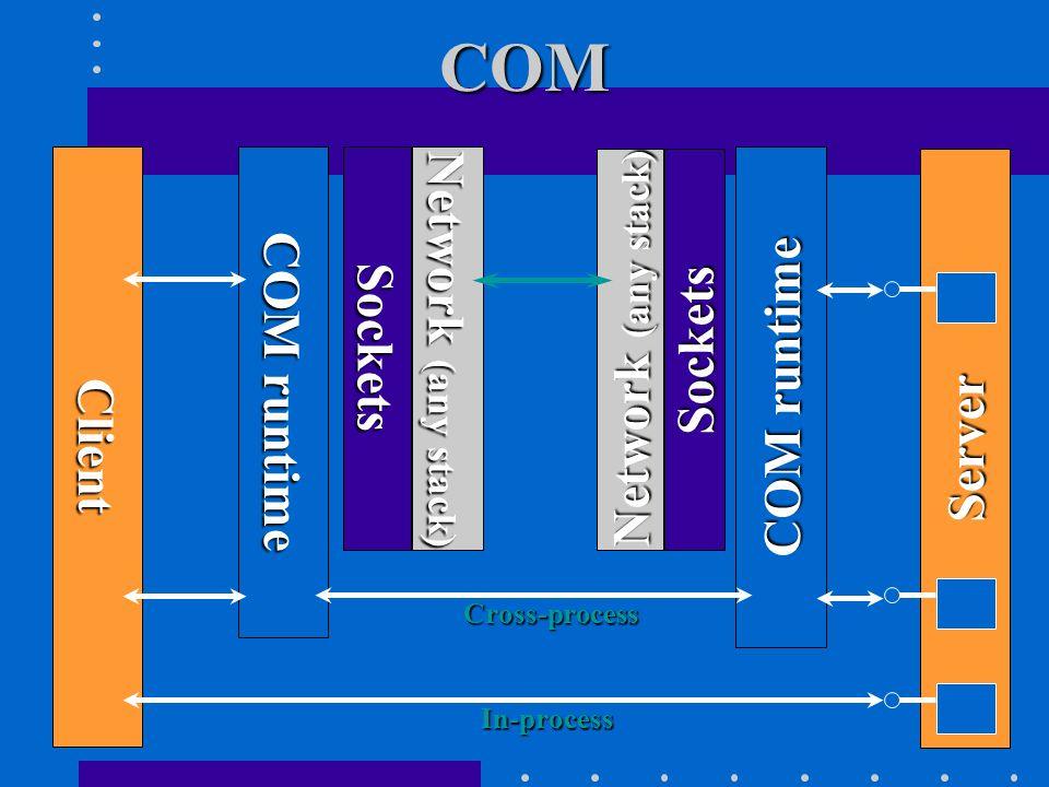 COM Network (any stack) COM runtime Sockets Sockets COM runtime Client