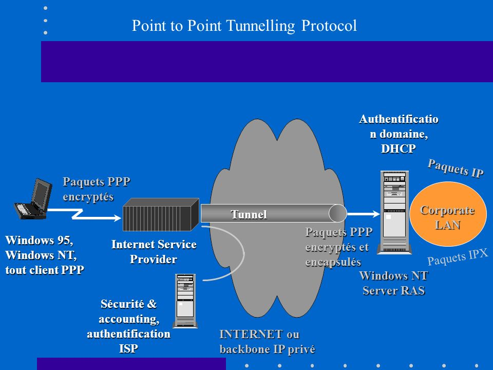 Authentification domaine, DHCP accounting, authentification ISP