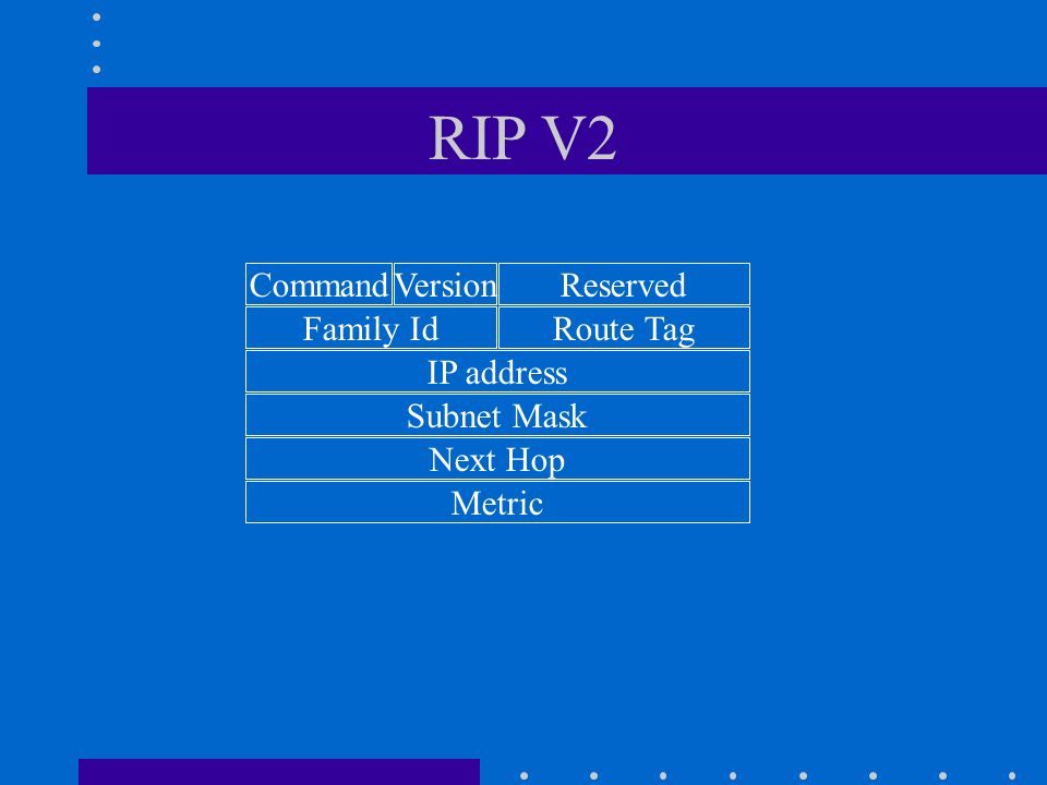 RIP V2 Command Version Reserved Family Id Route Tag IP address